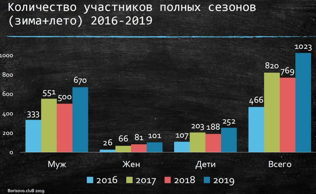 Отчет Borisovo.cluB Лето 2019