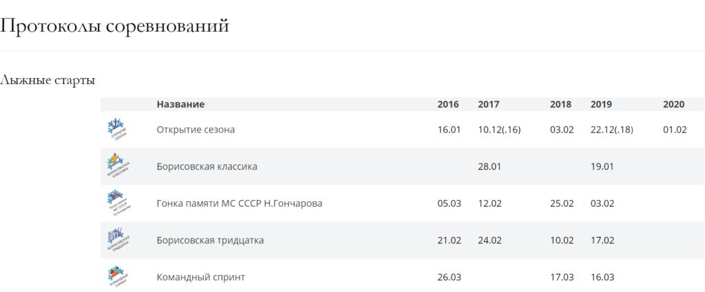 Протоколы всех соревнований Borisovo.cluB